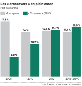 1302 SUV_LesEchos