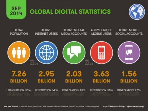 Global-digital-statistics-sept2014-550x412